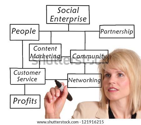 Businesswoman drawing a social enterprise diagram - stock photo