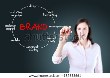 Businesswoman with marker drawing brand circled diagram concept.