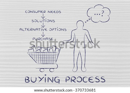 buying process: customer with shopping cart choosing what to buy & list of steps to decide - stock photo