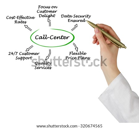 Call-Center; - stock photo