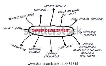 Career Development flowchart in a white background abstract.