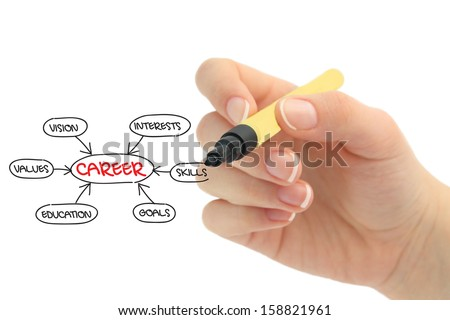 career plan - stock photo