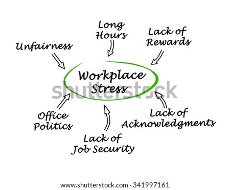 Causes of Workplace Stress