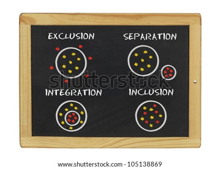 chalkboard with exclusion separation integration inclusion written on it