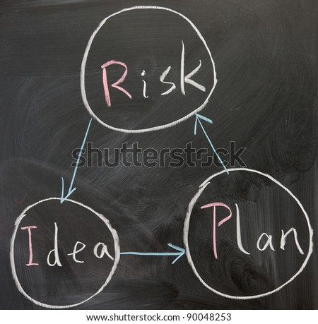 Chalkboard writing - concept of idea, plan and risk