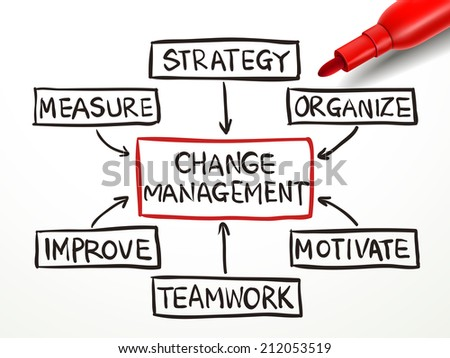 change management flow chart with red marker on white paper - stock photo