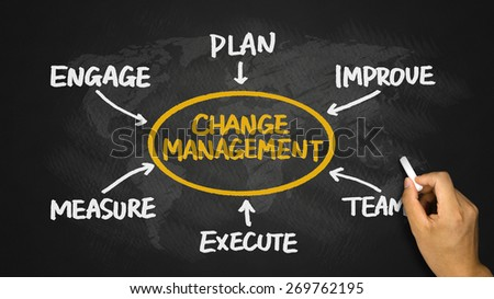 change management flowchart concept hand drawing on blackboard