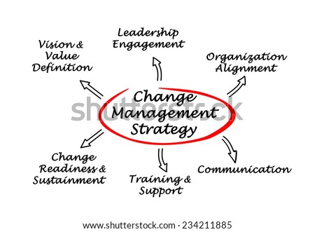 Change Management Strategy  - stock photo