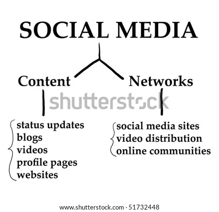 Chart demonstrating how Social Media works on the internet web 2.0 world. - stock photo