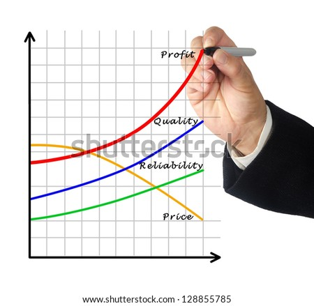 Chart of profit growth - stock photo