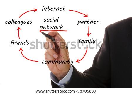 circle of social network - stock photo