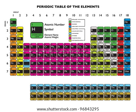 Clean periodic element table updated in 2011 december - stock photo