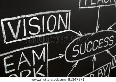 Closeup image of Vision flow chart made with white chalk on a blackboard. - stock photo