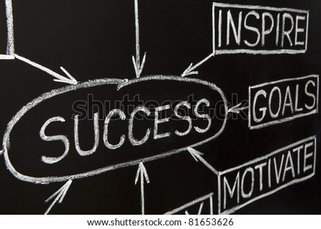 Closeup of Success flow chart made with white chalk on blackboard. - stock photo