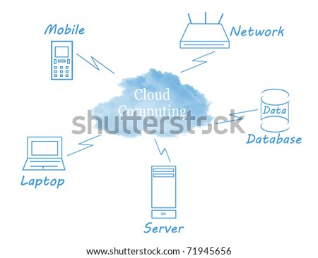 Cloud Computing concept diagram - stock photo