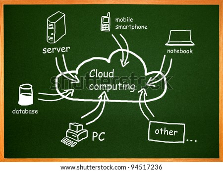 Cloud computing, diagram on a chalkboard - stock photo
