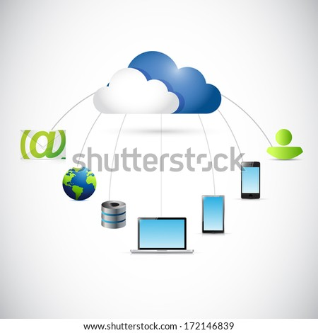 cloud connected to several destinations. illustration design over a white background