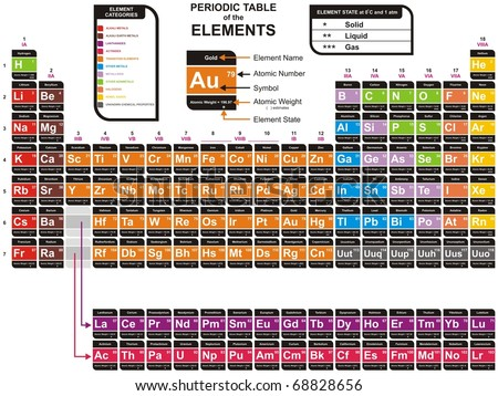 Colorful Complete Periodic Table of the Chemical Elements - including Element Name, Atomic Number, Atomic Weight, Element Symbol - Also Element Categories & Element State (Solid, liquid & gas) - stock photo