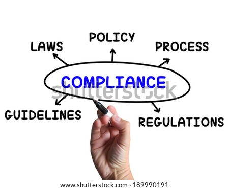 Compliance diagram meaning obeying rules guidelines stock compliance diagram meaning obeying rules and guidelines ccuart Gallery