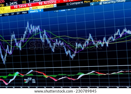 Computer screen displaying a chart for technical analysis of a financial instrument, with moving averages and indicators - stock photo