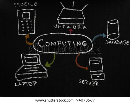 Computing diagram on the black chalkboard
