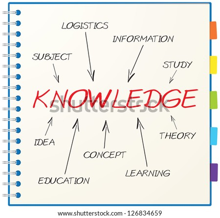 Concept of knowledge consists of idea, study, theory, subject, concept, learning, education, experience and information