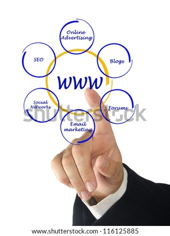 concept of world wide web