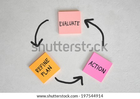 Conceptual diagram view on block of coloured sticky notes of a simplistic approach to the excution of business strategy