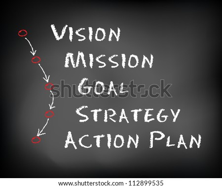 Conceptual hand drawn happy business process concept flow chart on black chalkboard. Vision mission goal strategy action plan. Slide template. - stock photo