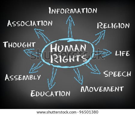 Conceptual hand drawn human rights chart on black chalkboard. Official legal words concept. - stock photo