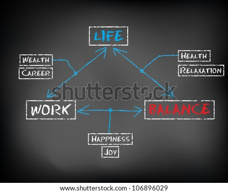 Conceptual handwritten white text chalk on black chalkboard. Work life balance abstract. - stock photo