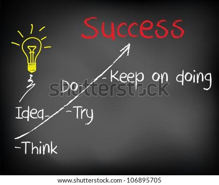Conceptual idea business plan concept marketing, sales, growth on black chalkboard - stock photo