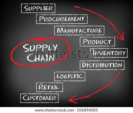 Conceptual Supply Chain flow from supplier to customer on black chalkboard - stock photo