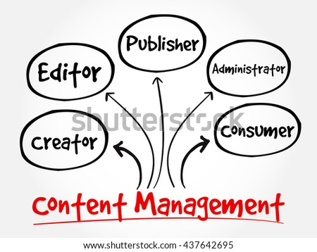 Content Management contributor relationships mind map flowchart business concept for presentations and reports - stock photo