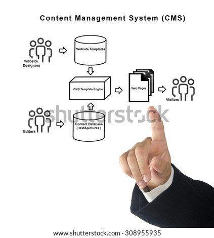 Content Management System - stock photo