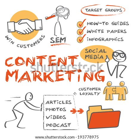 Content marketing is any marketing format that involves the creation and sharing of media and publishing content in order to acquire customers - stock photo