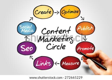 Content Marketing process circle, business concept - stock photo