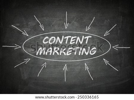 Content Marketing process information concept on blackboard.