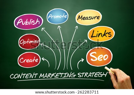 Content Marketing strategy, business concept on blackboard