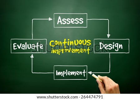 Continuous improvement process cycle, business concept - stock photo