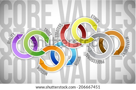 core values cycle text diagram illustration design over a white background - stock photo