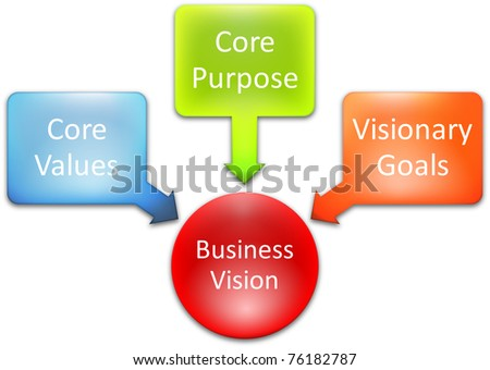 Core Vision business concept management business strategy diagram