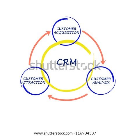 Crm Diagram Stock Photo 100 Legal Protection 116904337 Shutterstock