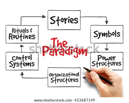 Cultural Web Paradigm, strategy mind map, business concept