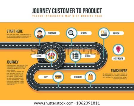 Customer Journey Map Product Movement Bending Stock Illustration - Shopper journey map