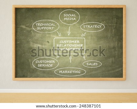 Customer Relationship Management - 3d render illustration of text on green blackboard in a room.  - stock photo