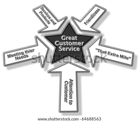 Customer Service Conceptual Diagam Black and White - stock photo