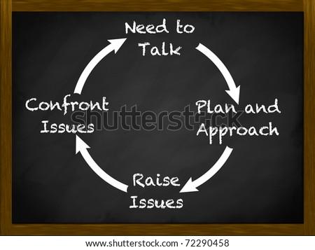 Cycle of engagement communication model - stock photo