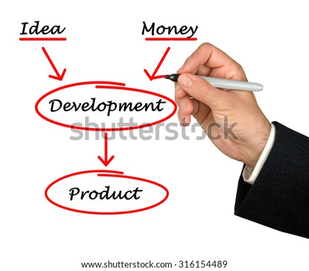 Development of product