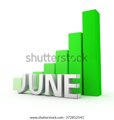 Development plans for the month. Impressive growth on monthly results June. The word June against going up green chart. 3D illustration for a report and presentation - stock photo